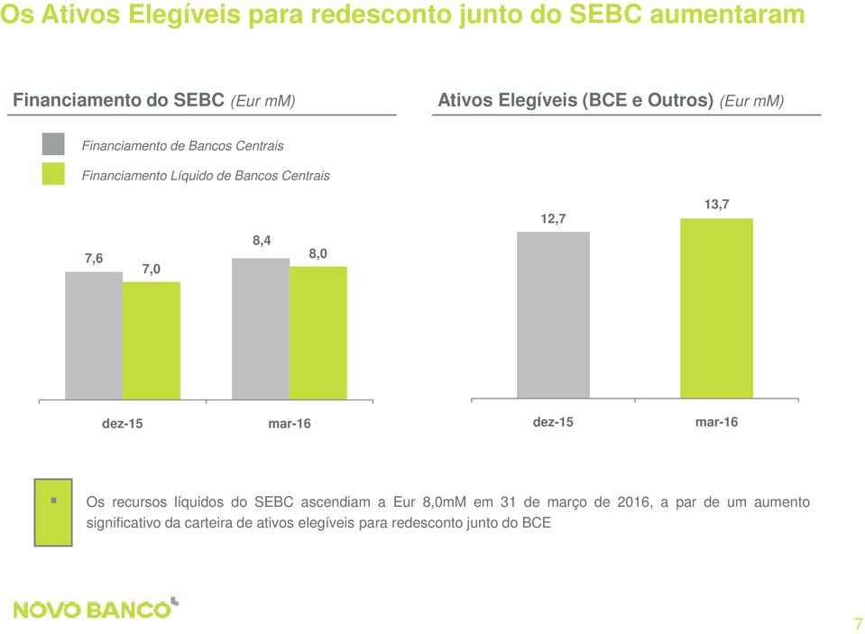 12,7 13,7 7,6 7,0 8,4 8,0 dez-15 mar-16 dez-15 mar-16 Os recursos líquidos do SEBC ascendiam a Eur 8,0mM em