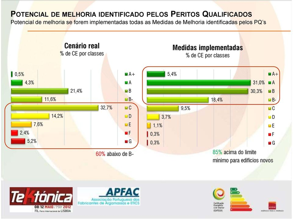 % de CE por classes 0,5% 4,3% 11,6% 14,2% 7,6% 2,4% 5,2% 21,4% 32,7% A+ A B B- C D E F G 1,1% 0,3% 0,3% 3,7%