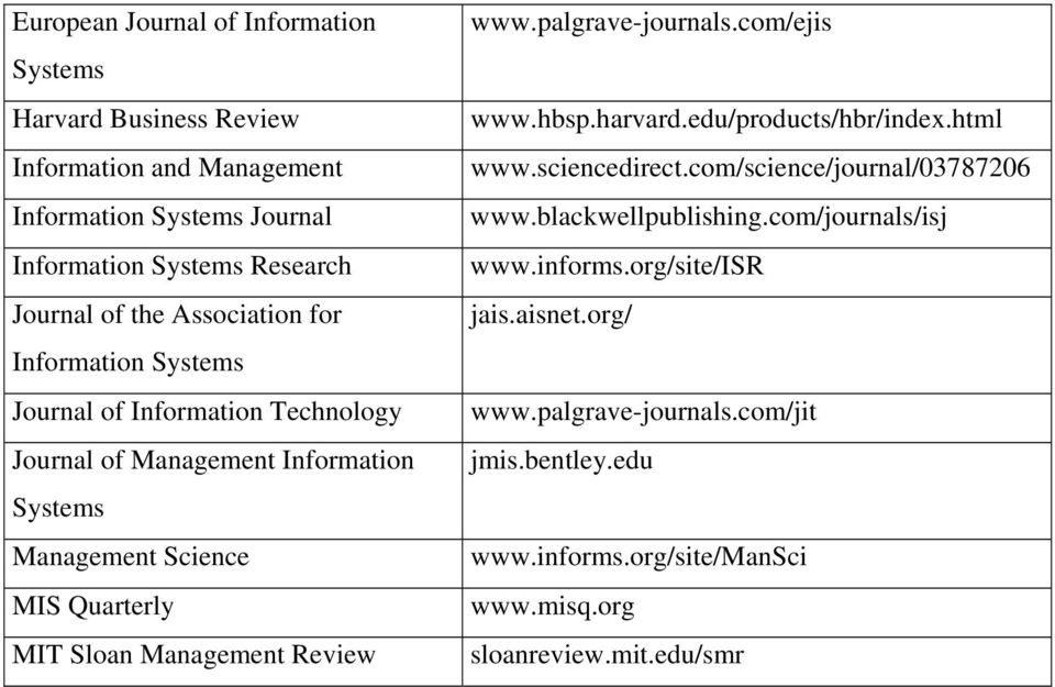 Management Review www.palgrave-journals.com/ejis www.hbsp.harvard.edu/products/hbr/index.html www.sciencedirect.com/science/journal/03787206 www.