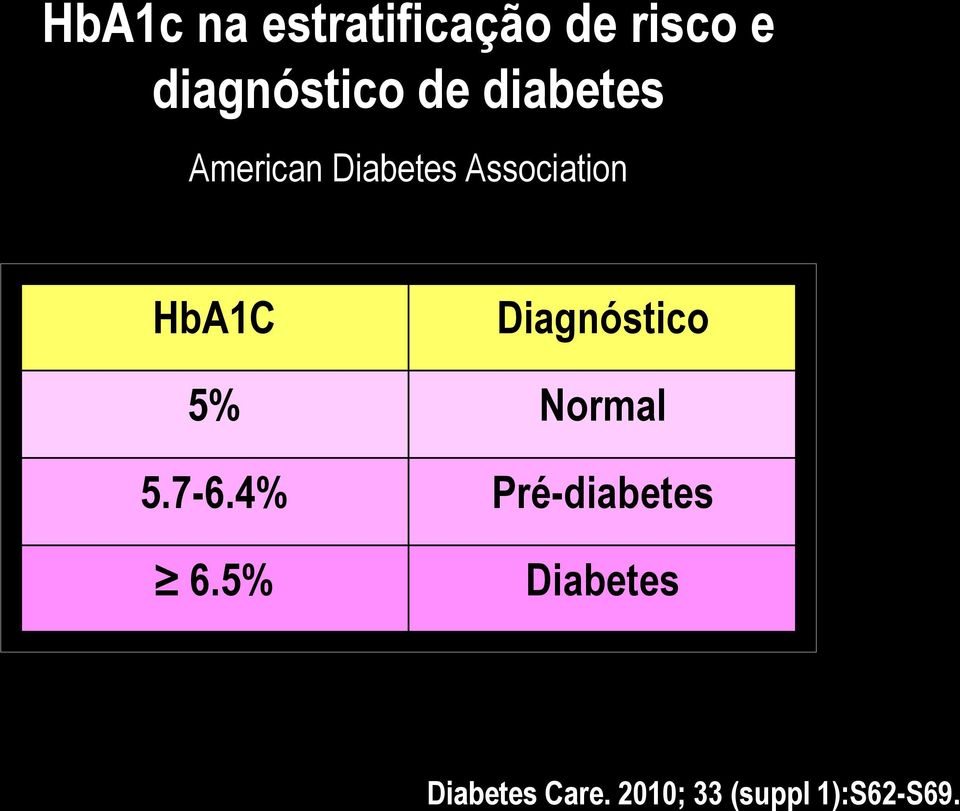 Diagnóstico 5% Normal 5.7-6.4% Pré-diabetes 6.