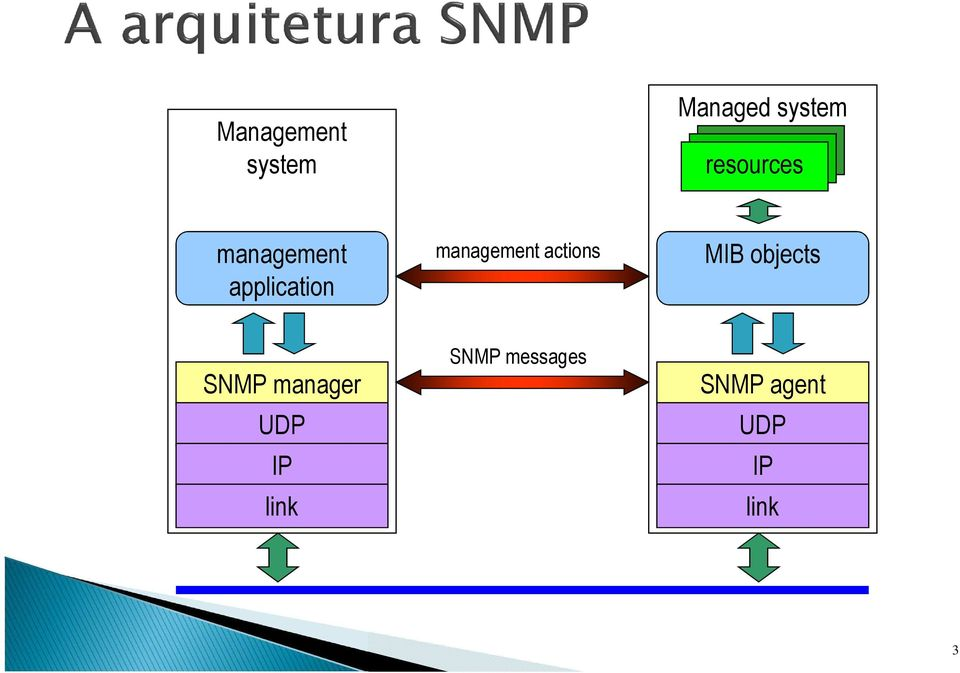 management actions MIB objects SNMP