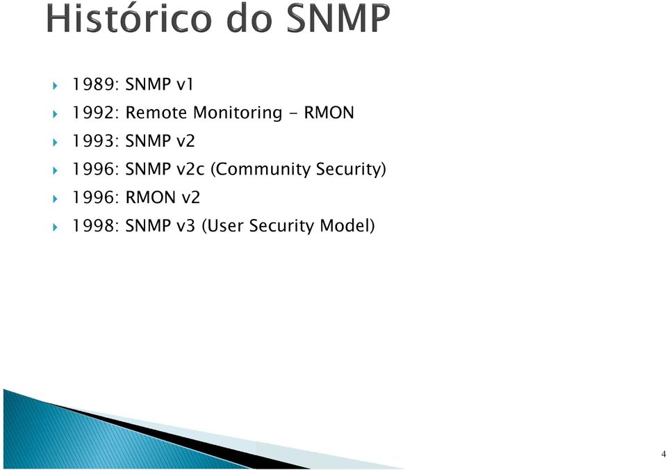 1996: SNMP v2c (Community Security)