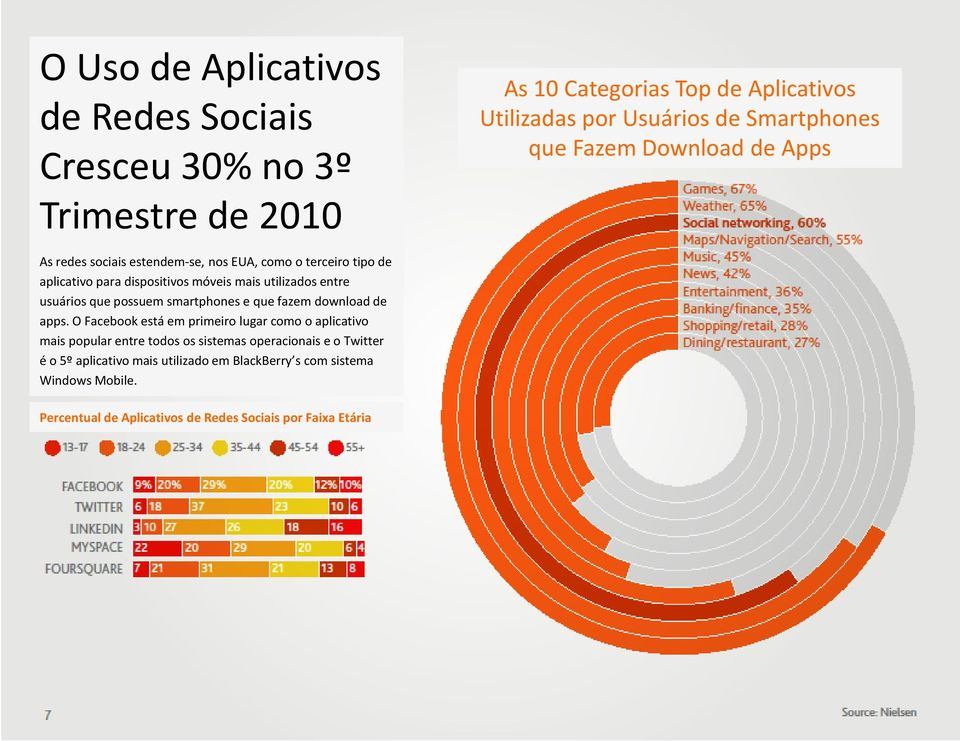 que possuem smartphones e que fazem download de apps.