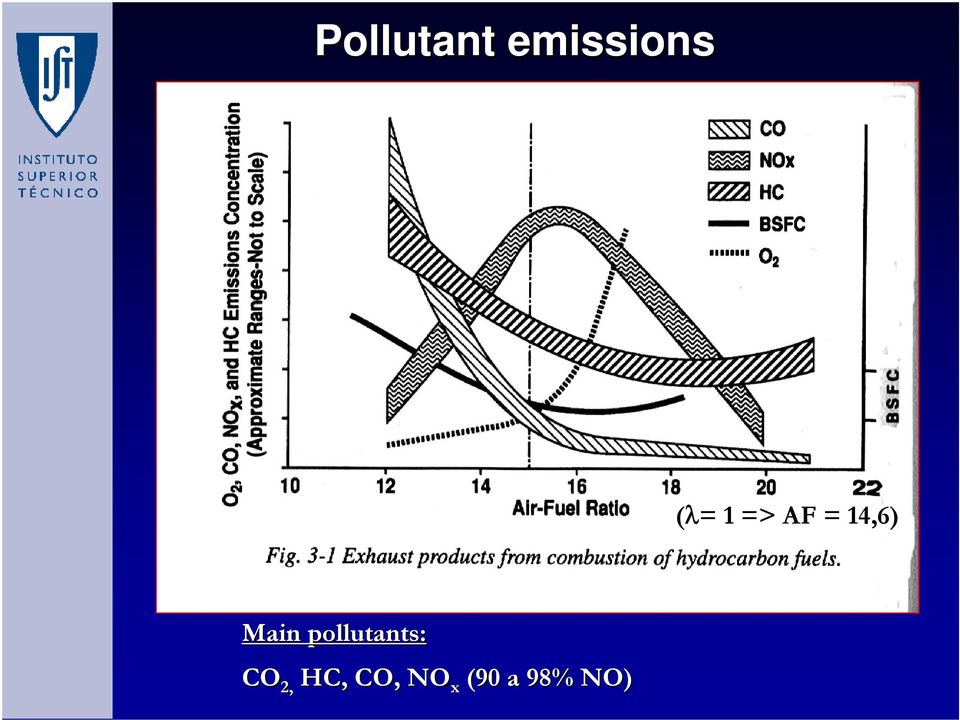 Main pollutants: CO 2,