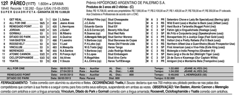 Nickel Filho (cp) Stud Chesapeake M A 3 PR Setembro Chove e Lady Be Special(usa) (Bering (gb)) 2 ALL FOR ONE... 56/5 2 456 Jeane Alves J.C.Ávila Stud Greco M A 3 RS Wild Event (usa) e Muztaz Is Back (usa) (Afleet (usa)) 3 RENEGADO POINT.