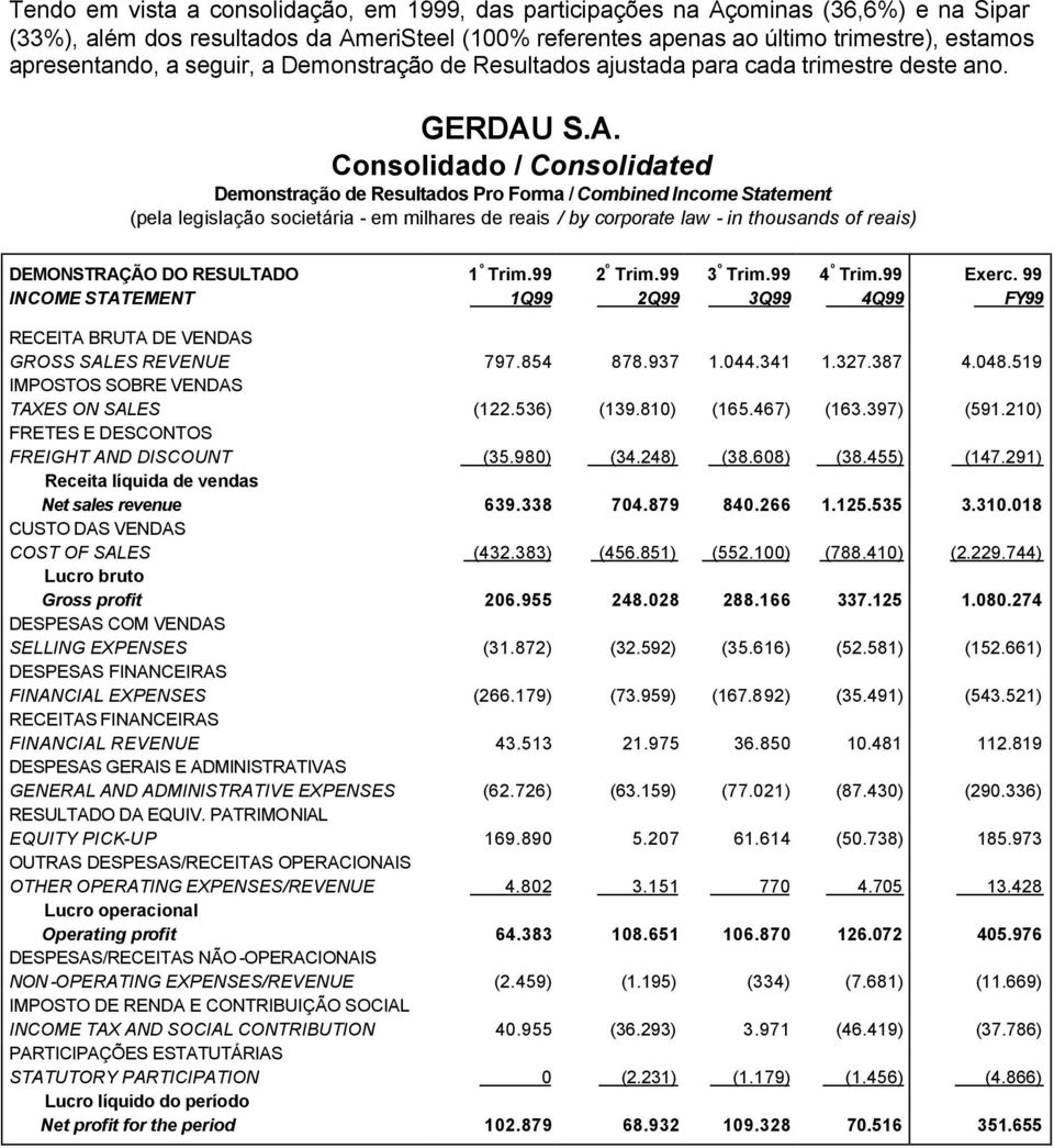 S.A. Consolidado / Consolidated Demonstração de Resultados Pro Forma / Combined Income Statement DEMONSTRAÇÃO DO RESULTADO 1 º Trim.99 2 º Trim.99 3 º Trim.99 4 º Trim.99 Exerc.