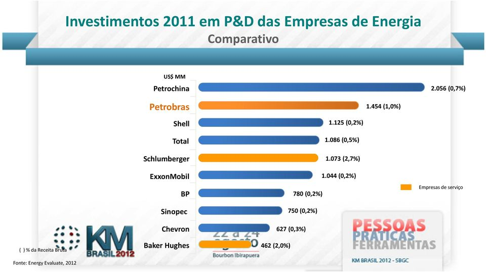 454 (1,0%) Shell Total Schlumberger ExxonMobil BP Sinopec Chevron 1.125 (0,2%) 1.