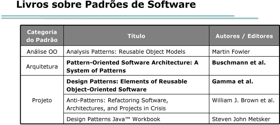 Patterns Design Patterns: Elements of Reusable Object-Oriented Software Anti-Patterns: Refactoring Software,