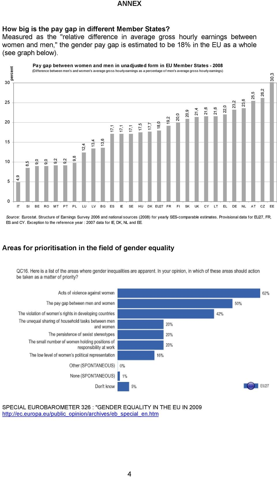 30 percent Pay gap between women and men in unadjusted form in EU Member States - 2008 (Difference between men's and women's average gross hourly earnings as a percentage of men's average gross