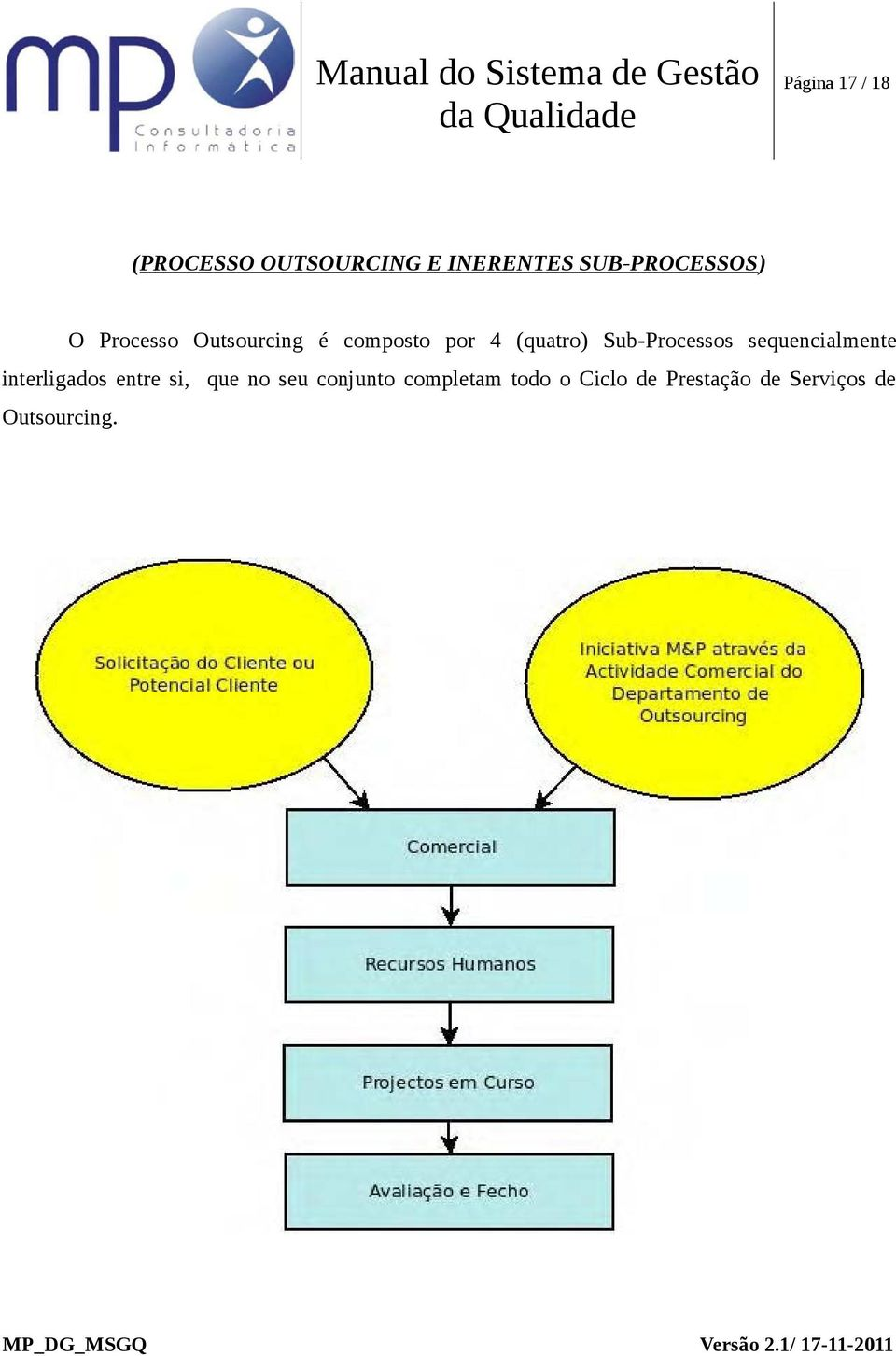 (quatro) Sub-Processos sequencialmente interligados entre si,