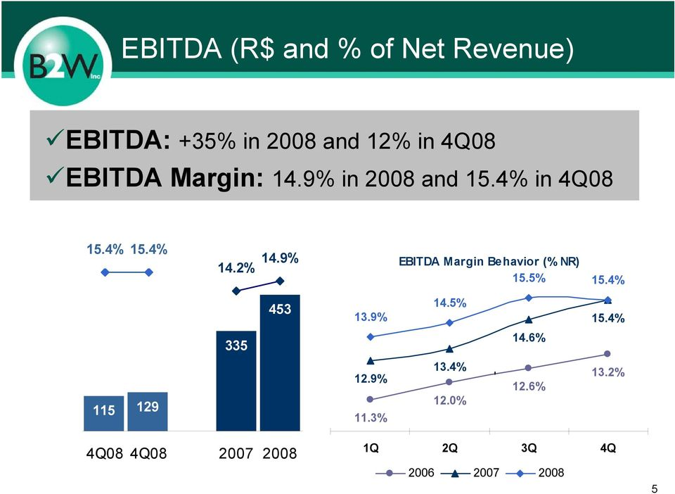 9% EBITDA Margin Behavior (% NR) 15.5% 15.4% 453 13.9% 14.5% 15.4% 335 14.