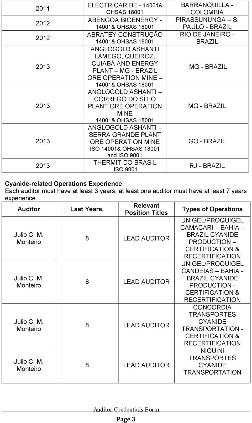 PAULO - RIO DE JANEIRO - MG - MG - GO - RJ - Cyanide-related Operations Experience Each auditor must have at least 3 years; at least one auditor must have at least 7 years experience