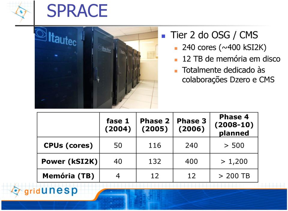 Phase 2 (2005) Phase 3 (2006) Phase 4 (2008-10) planned CPUs (cores) 50