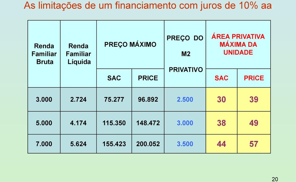 UNIDADE PRIVATIVO SAC PRICE SAC PRICE 3.000 2.724 75.277 96.892 2.