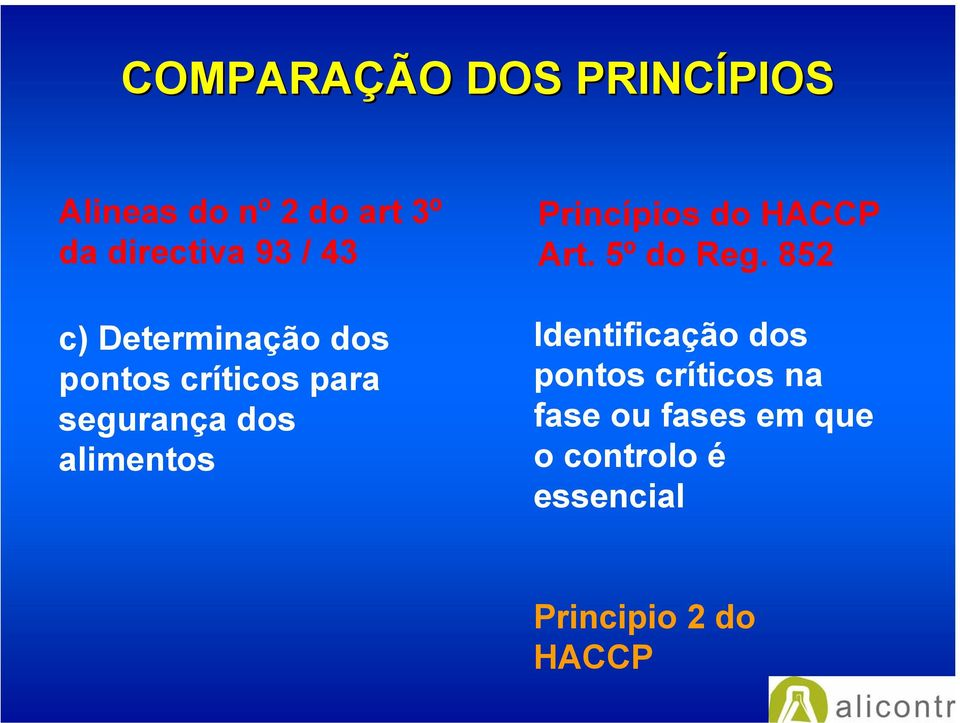 alimentos Princípios do HACCP Art. 5º do Reg.