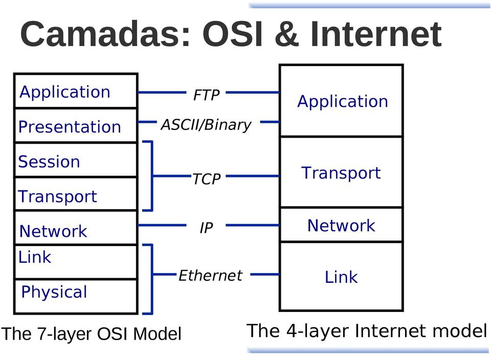 ASCII/Binary TCP IP Ethernet Application Transport