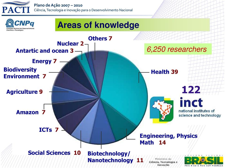 researchers Energy 7 Biodiversity Environment 7 Agriculture 9 Health 39 122