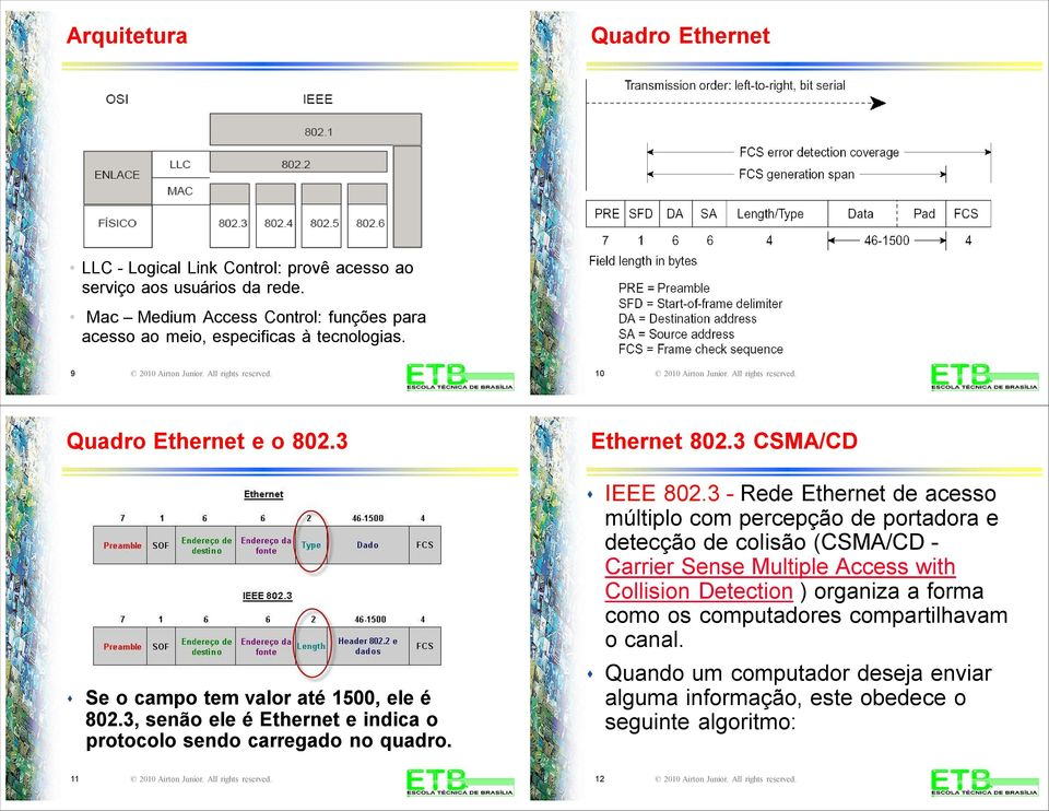 Ethernet 802.3 CSMA/CD IEEE 802.