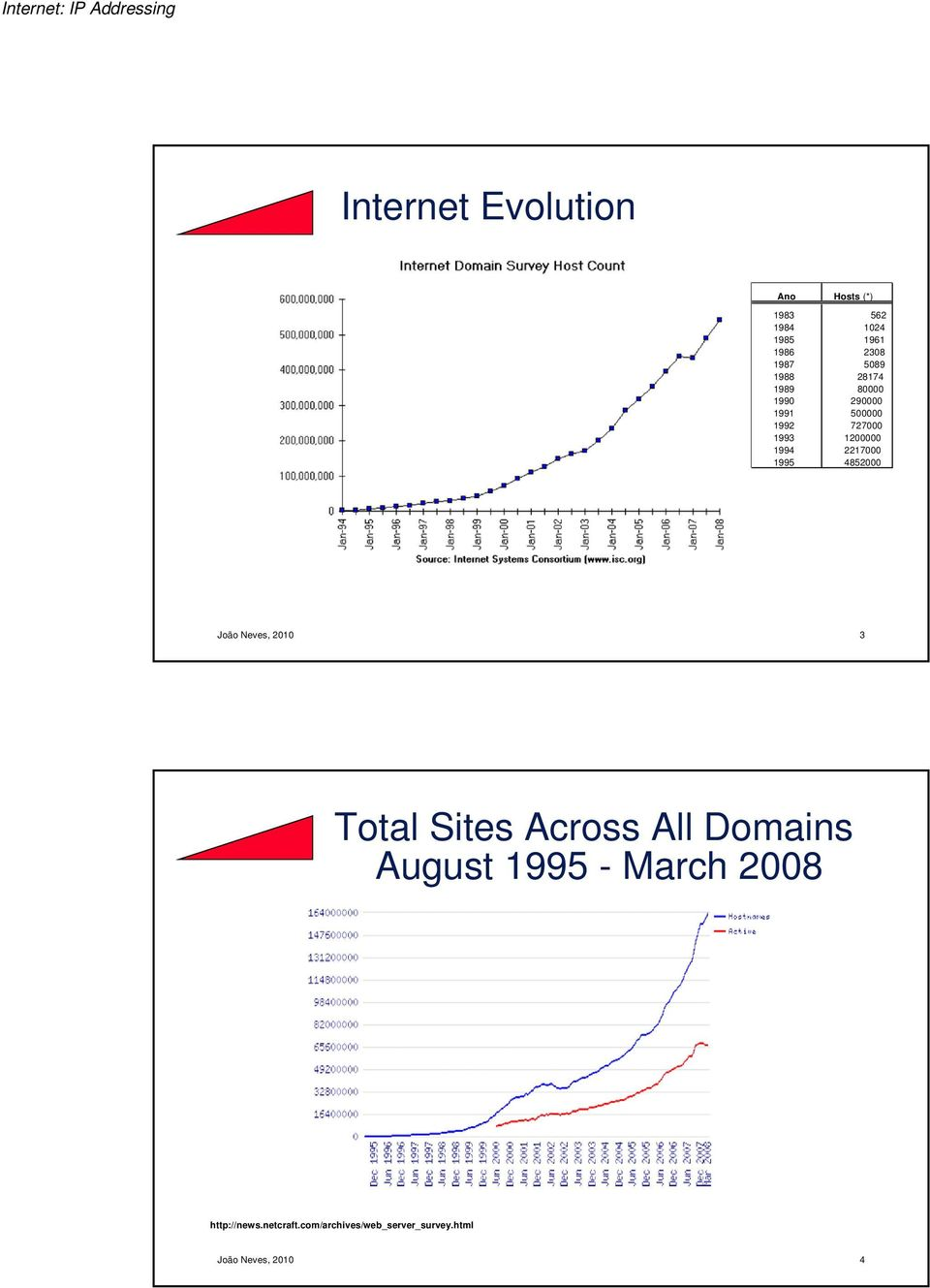 2217000 1995 4852000 João Neves, 2010 3 Total Sites Across All Domains August 1995