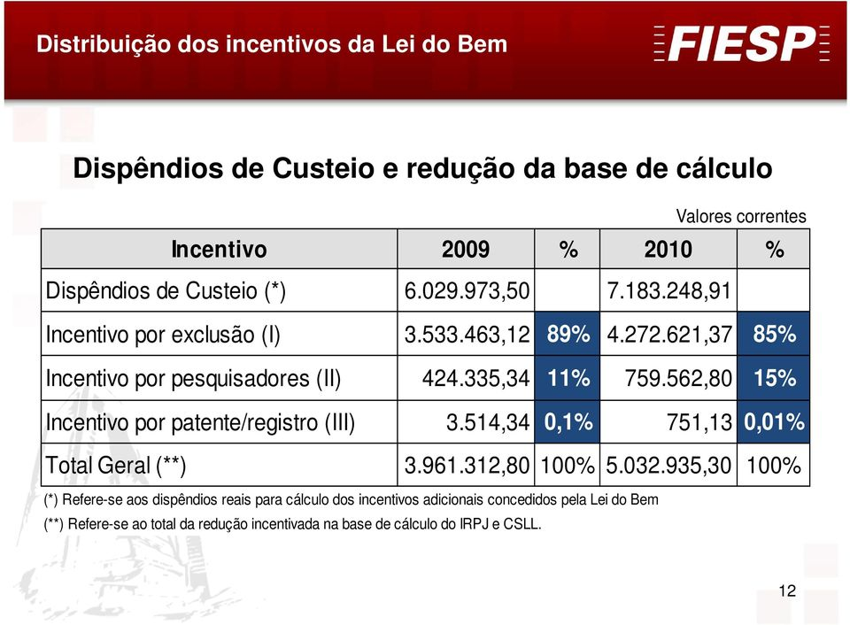 562,80 15% Incentivo por patente/registro (III) 3.514,34 0,1% 751,13 0,01% Total Geral (**) 3.961.312,80 100% 5.032.