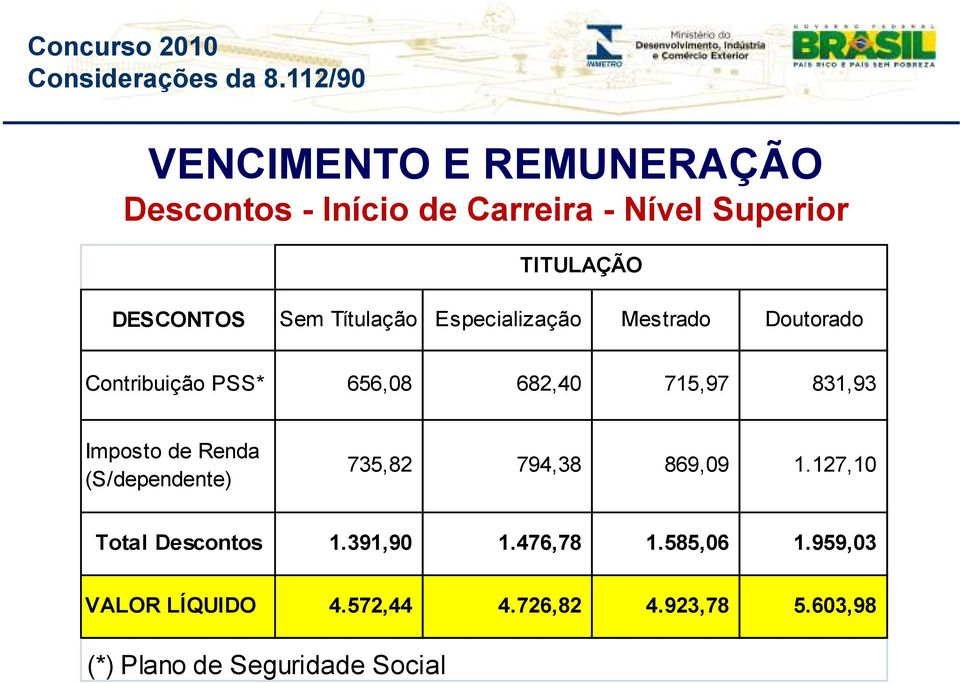 Imposto de Renda (S/dependente) 735,82 794,38 869,09 1.127,10 Total Descontos 1.391,90 1.