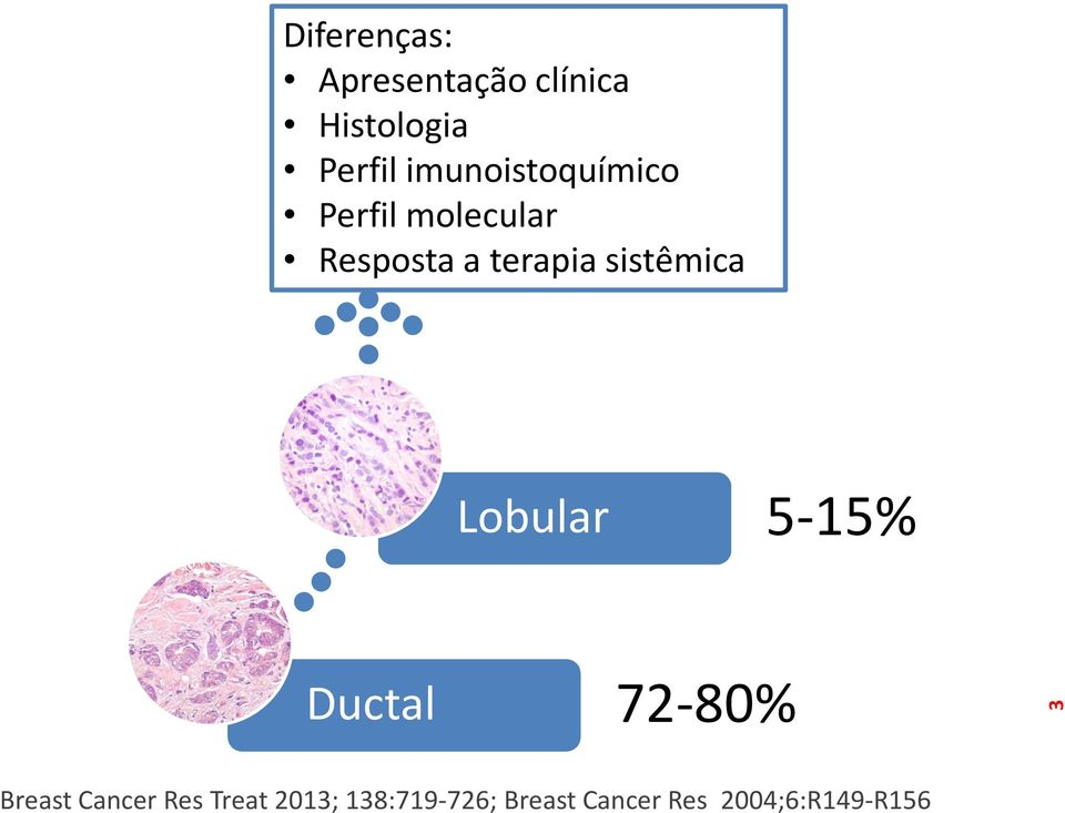 sistêmica Lobular 5-15% Ductal 72-80% 3 Breast Cancer