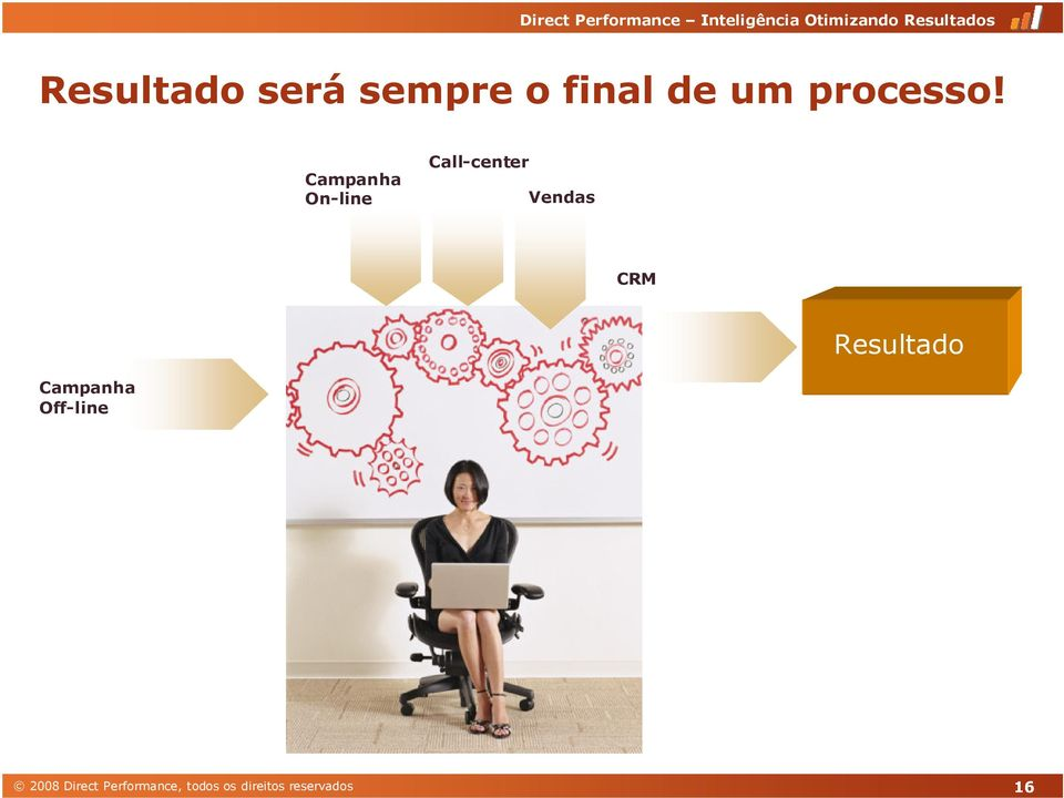 Campanha On-line Call-center Vendas CRM