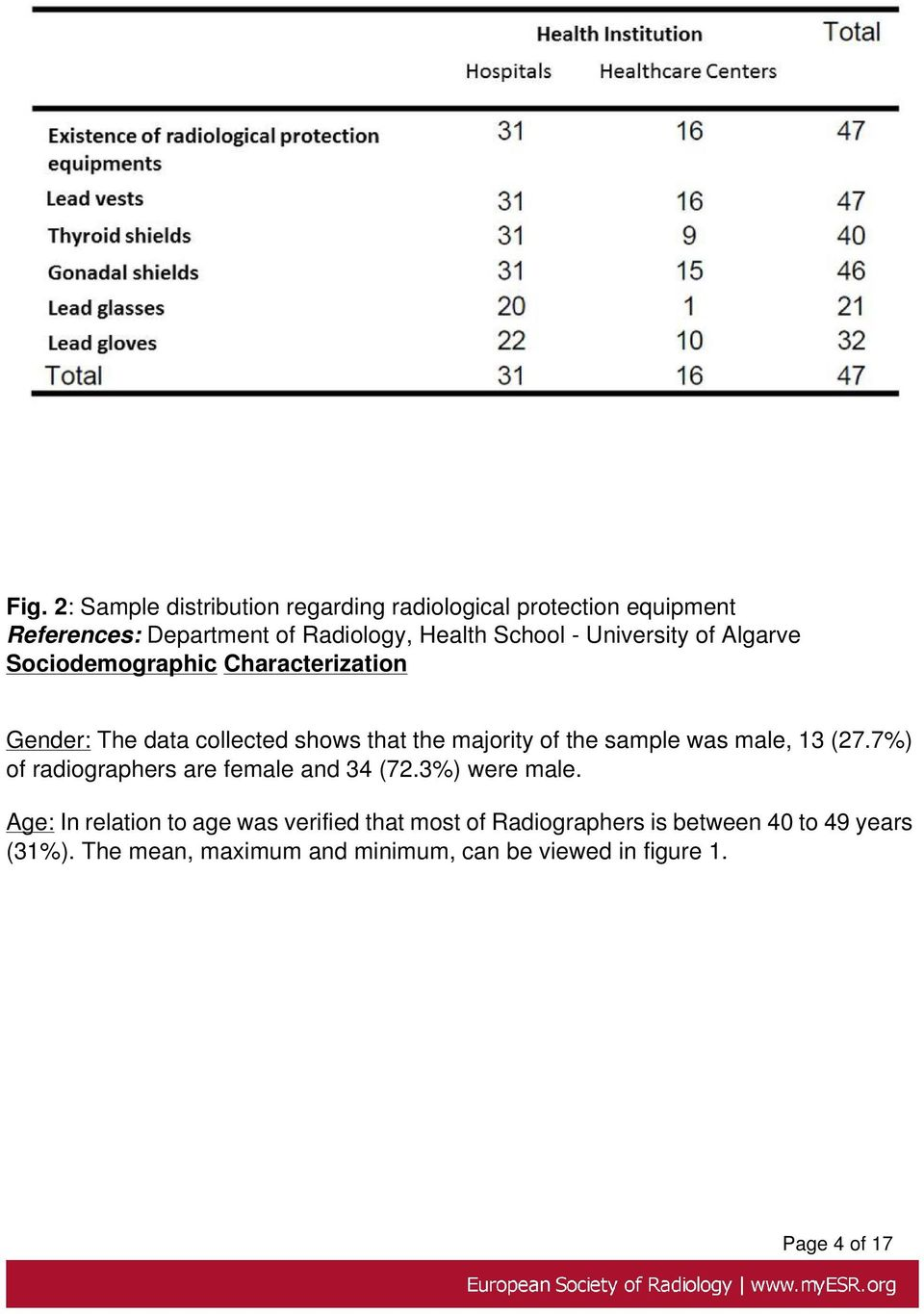 the sample was male, 13 (27.7%) of radiographers are female and 34 (72.3%) were male.