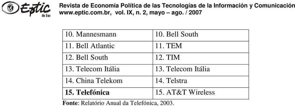 Telecom Itália 14. China Telekom 14. Telstra 15.