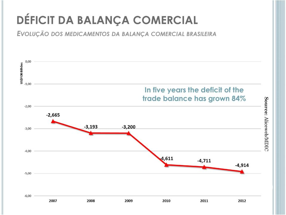 BRASILEIRA In five years the deficit of