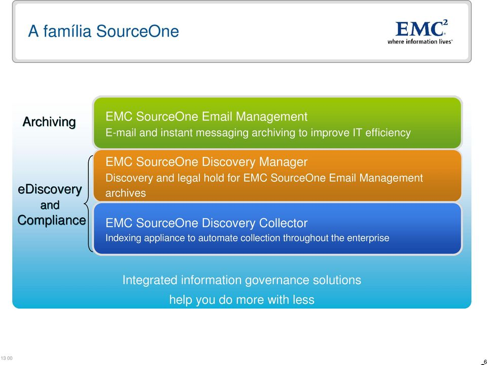 EMC SourceOne Email Management archives EMC SourceOne Discovery Collector Indexing appliance to automate