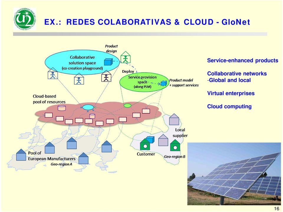 Collaborative networks -Global and