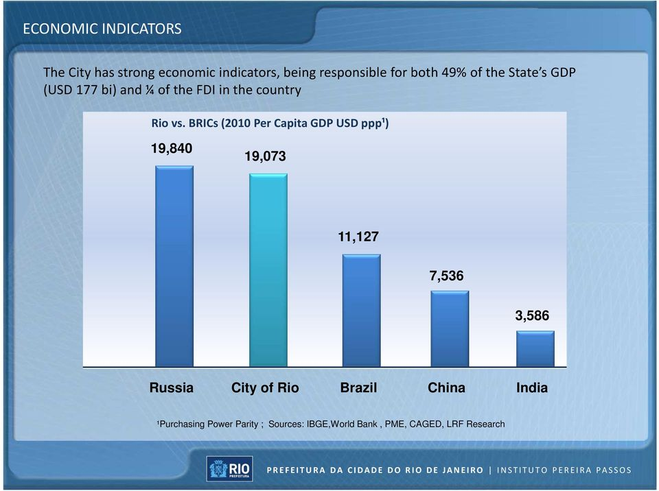 BRICs (2010 Per Capita GDP USD ppp¹) 19,840 19,073 11,127 7,536 3,586 Russia City of