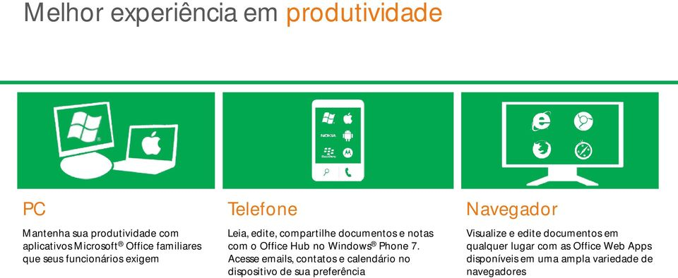 Hub no Windows Phone 7.