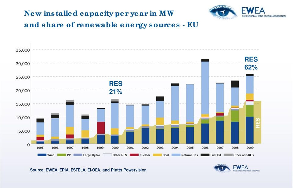 share of renewable