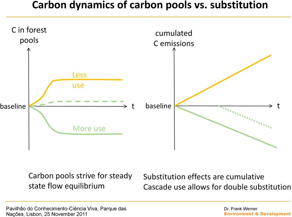 baseline t baseline t More use Carbon pools strive for steady