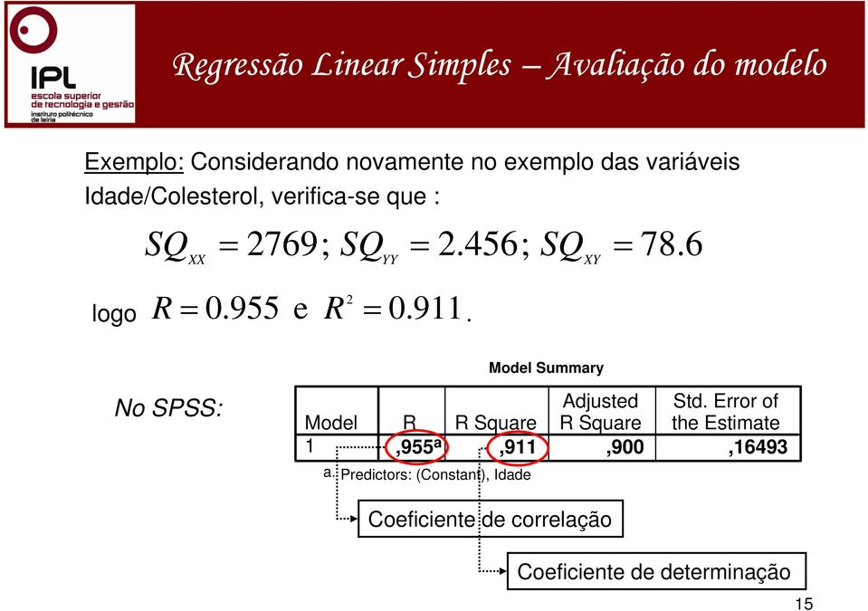6 Model Summary No SPSS: Model Adjusted Std.