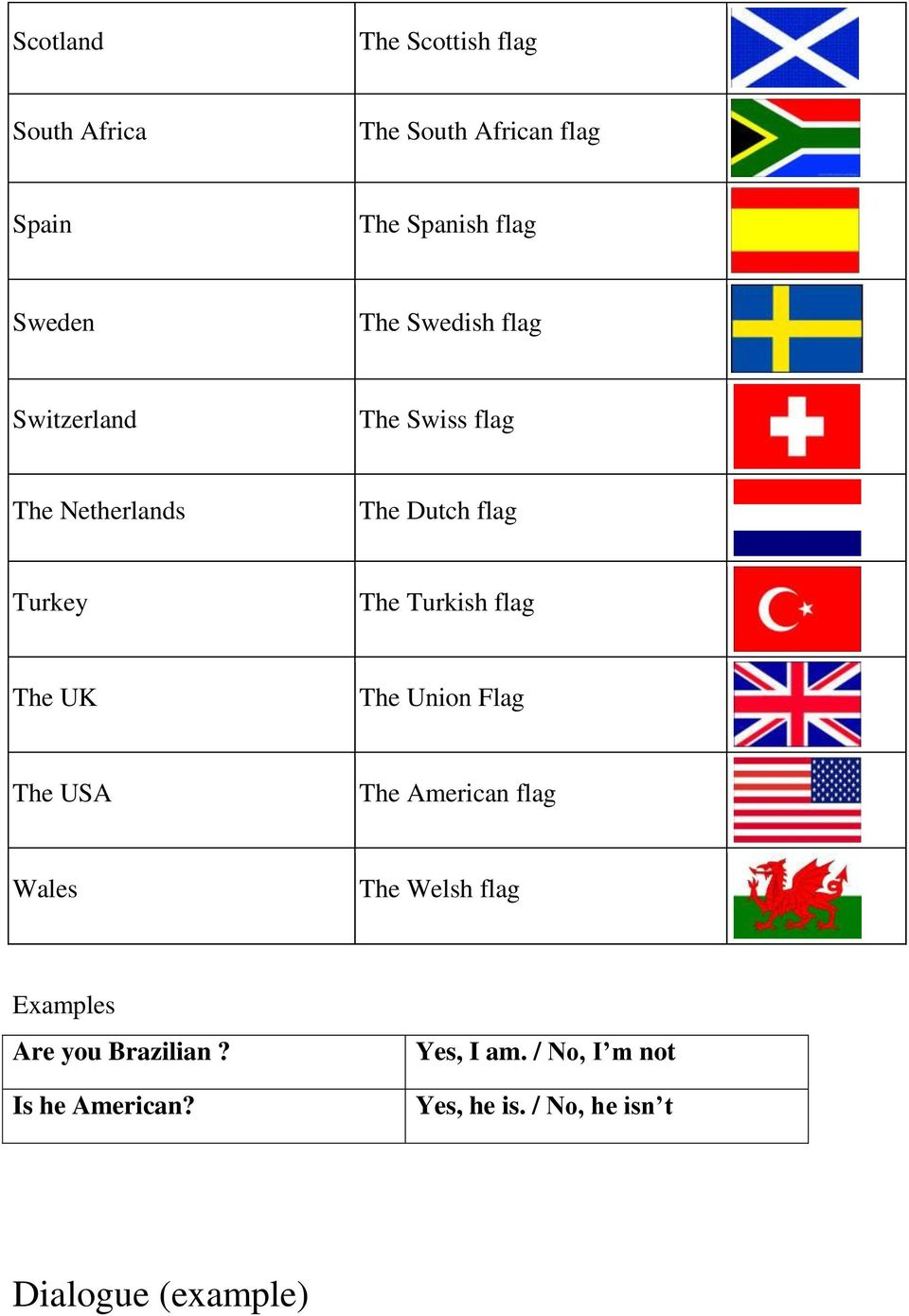 flag The UK The Union Flag The USA The American flag Wales The Welsh flag Examples Are you