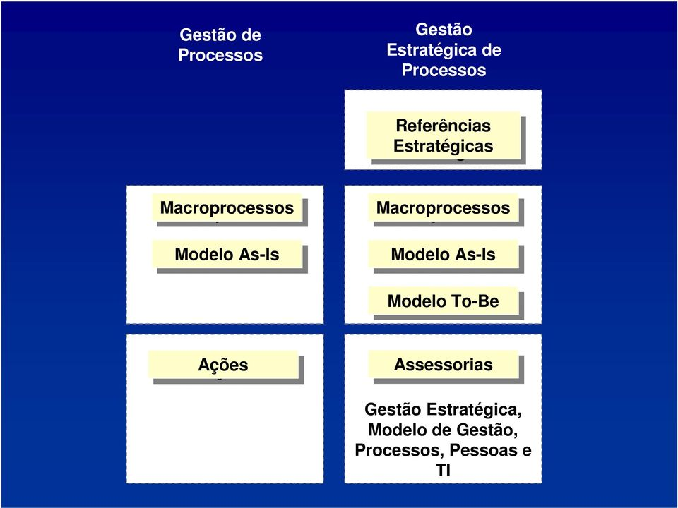 Macroprocessos Modelo As-Is As-Is Modelo To-Be To-Be Ações