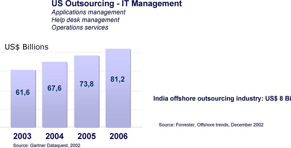 67,6 73,8 81,2 3,7 4,8 7,5 India offshore outsourcing industry: US$ 8 Bi 2003 2004