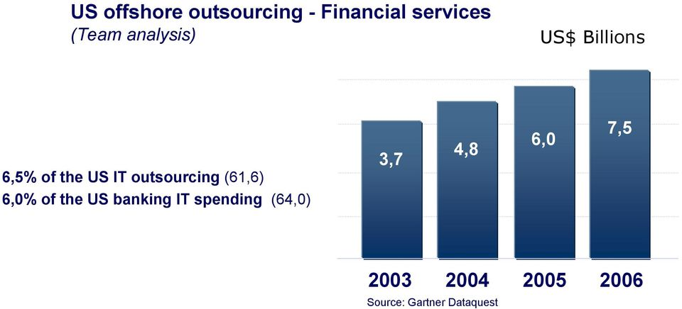 of the US IT outsourcing (61,6) 3,7 4,8 6,0 7,5 6,0% of the US