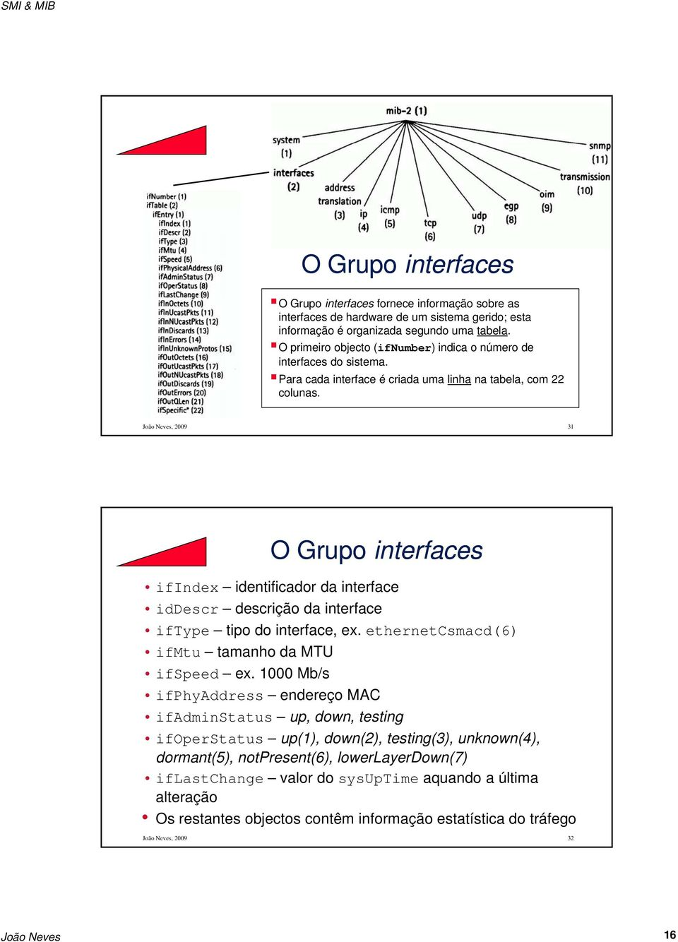 João Neves, 2009 31 O Grupo interfaces ifindex identificador da interface iddescr descrição da interface iftype tipo do interface, ex. ethernetcsmacd(6) ifmtu tamanho da MTU ifspeed ex.