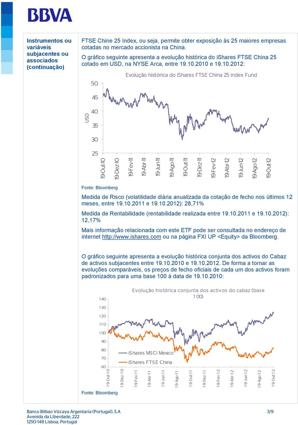 2010 e 19.10.2012: 50 Evolução histórica do ishares FTSE China 25 index Fund 45 40 35 30 25 19-Out-10 19-Dez-10 19-Fev-11 19-Abr-11 19-Jun-11 19-Ago-11 19-Out-11 19-Dez-11 19-Fev-12 19-Abr-12