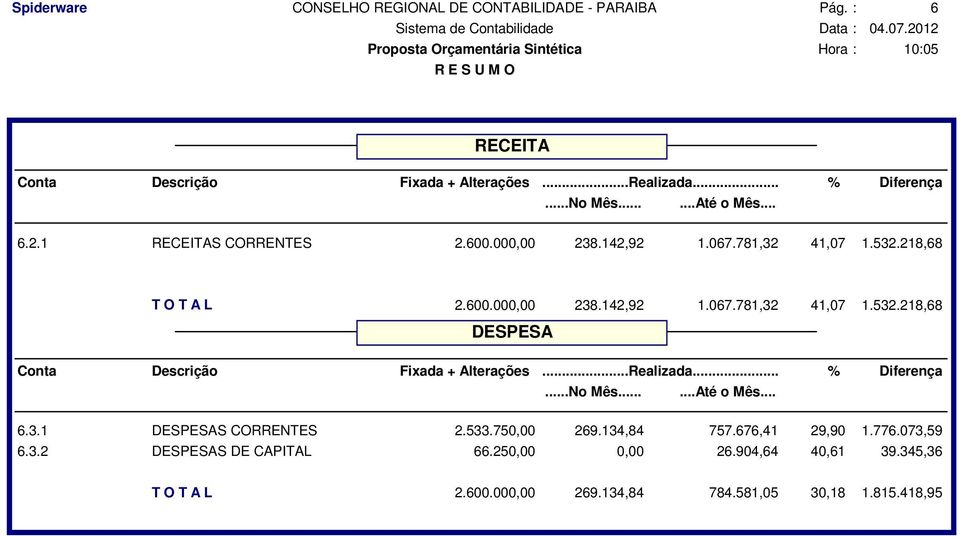 3.1 DESPESAS CORRENTES 2.533.750,00 269.134,84 757.676,41 29,90 1.776.073,59 6.3.2 DESPESAS DE CAPITAL 66.
