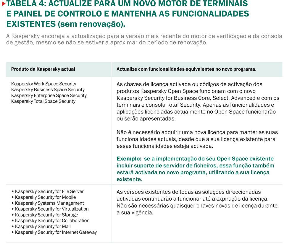 Produto da Kaspersky actual Kaspersky Business Space Security Kaspersky Enterprise Space Security Kaspersky Total Space Security Actualize com funcionalidades equivalentes no novo programa.