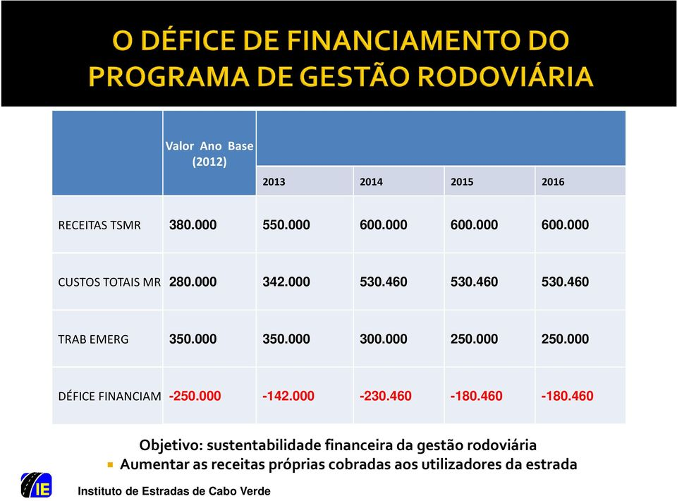 000 350.000 300.000 250.000 250.000 DÉFICE FINANCIAM -250.000-142.000-230.460-180.