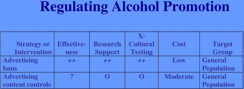 Effectiveness Research Support X- Cultural Testing Cost
