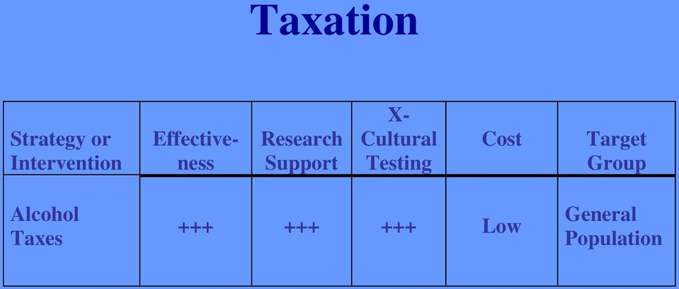 Cultural Testing Cost Target Group