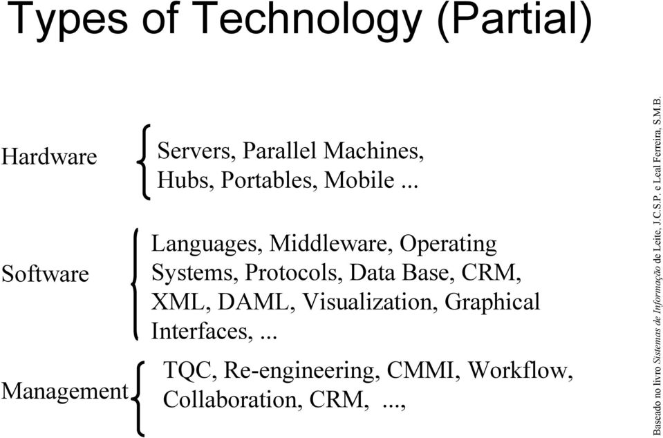 .. Languages, Middleware, Operating Systems, Protocols, Data Base, CRM, XML, DAML,