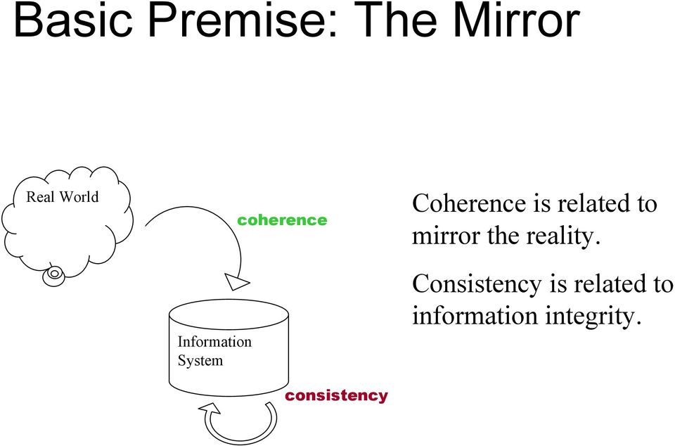 Coherence is related to mirror the reality.